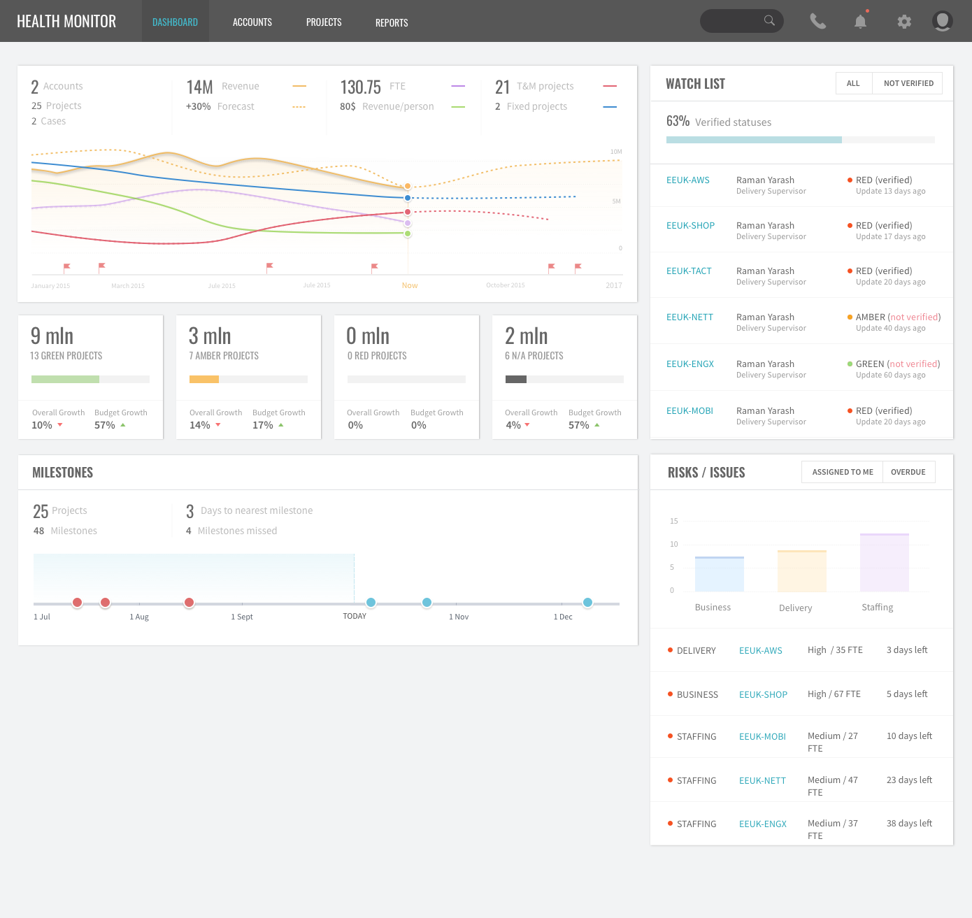 Account Manager Dashboard