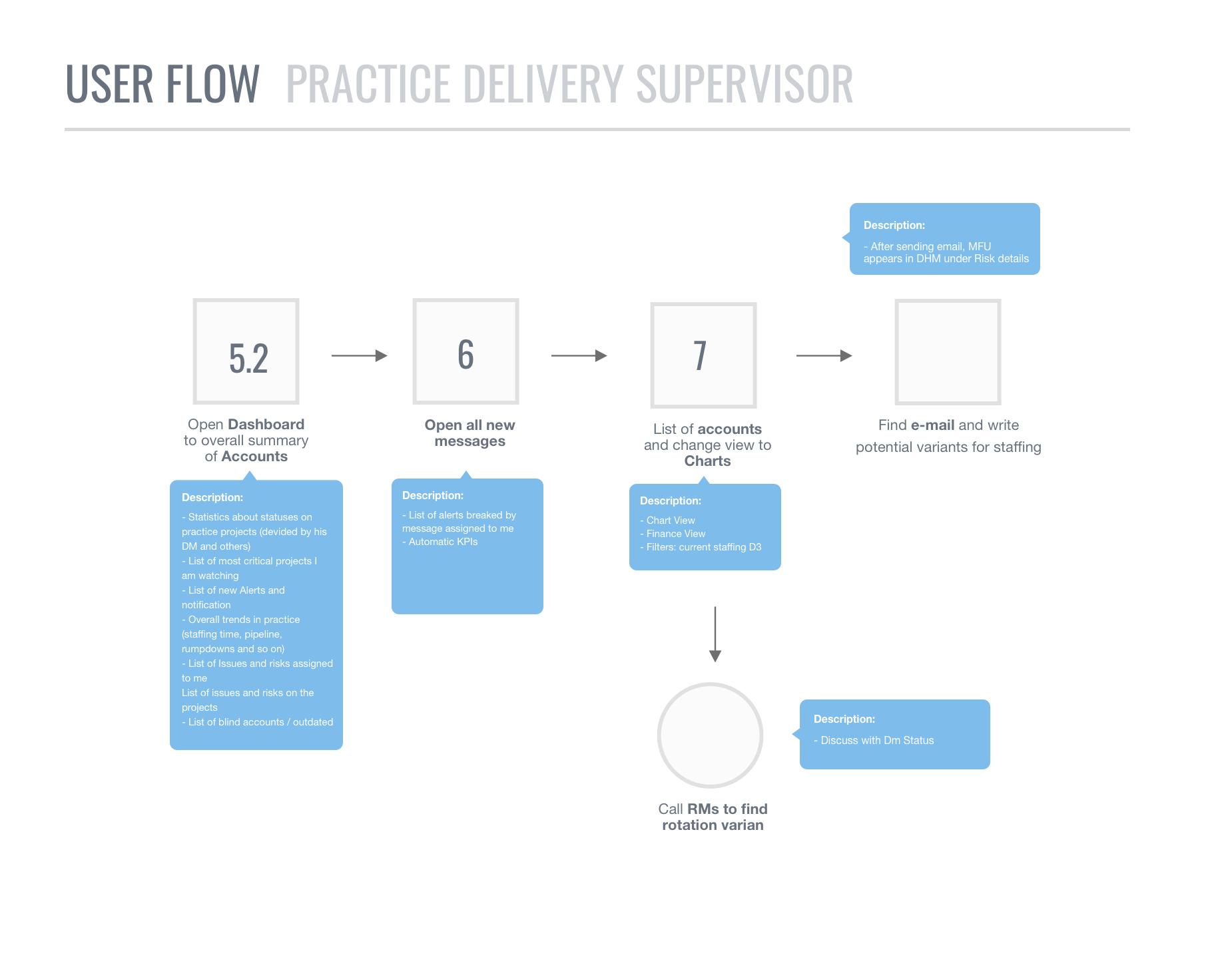 User Flow 4